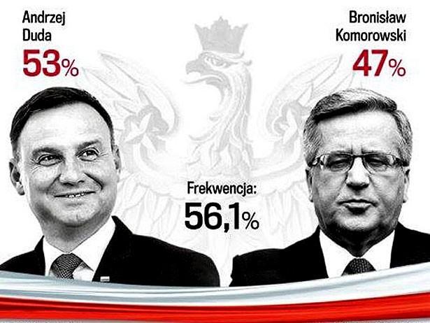 результаты голосования, выборы президента в Польше