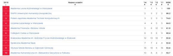 Стоимость обучения в Польше